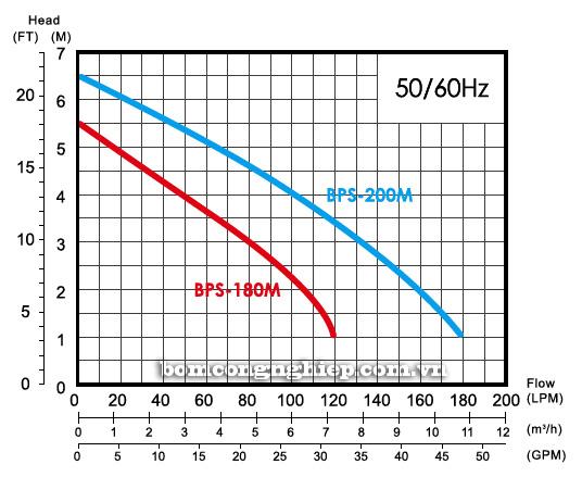 Máy bơm nước thải APP BPS 180M - 200M biểu đồ hoạt động