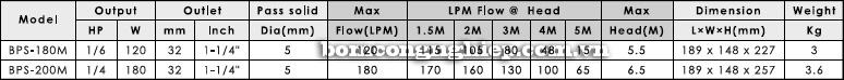 Máy bơm nước thải APP BPS 180M - 200M bảng thông số kỹ thuật