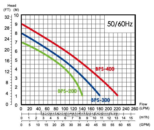 Máy bơm nước thải thả chìm APP BPS 300-400 biểu đồ hoạt động