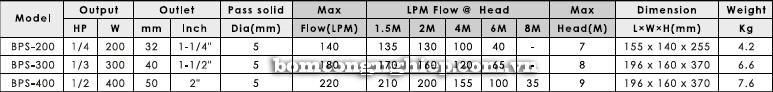 Máy bơm nước thải thả chìm APP BPS 300-400 bảng thông số kỹ thuật