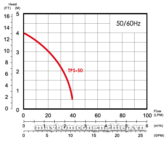 Máy bơm nước thả chìm APP TPS 50 biểu đồ thông số hoạt động