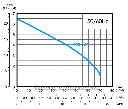 Máy bơm nước thải APP BPS 100-200 biểu đồ thông số hoạt động