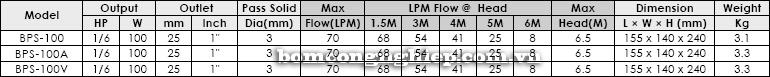 Máy bơm nước thải APP BPS 100-200 bảng thông số kỹ thuật