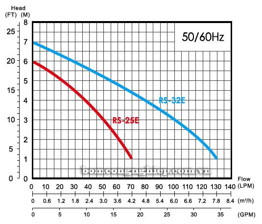 Máy bơm nước thải APP RSE biểu đồ