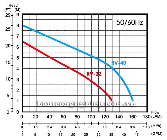 Máy bơm nước thải APP RV biểu đồ thông số hoạt động