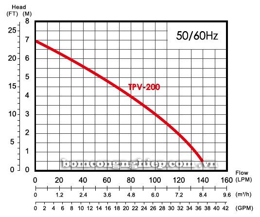 Máy bơm nước thải APP TPV 200 biểu đồ hoạt động