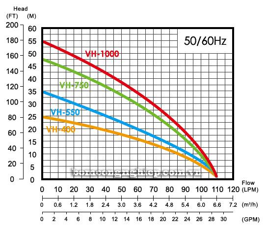 Máy bơm nước thả chìm APP VH biểu đồ