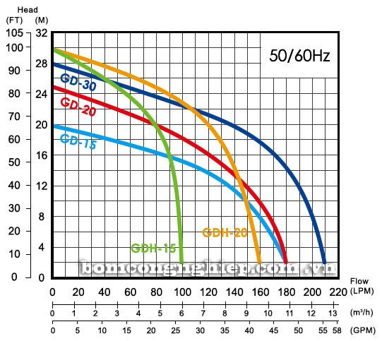 Máy bơm chìm nước thải APP GD biểu đồ lưu lượng