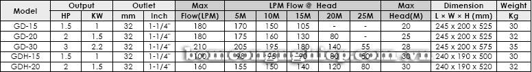Máy bơm chìm nước thải APP GD bảng thông số kỹ thuật