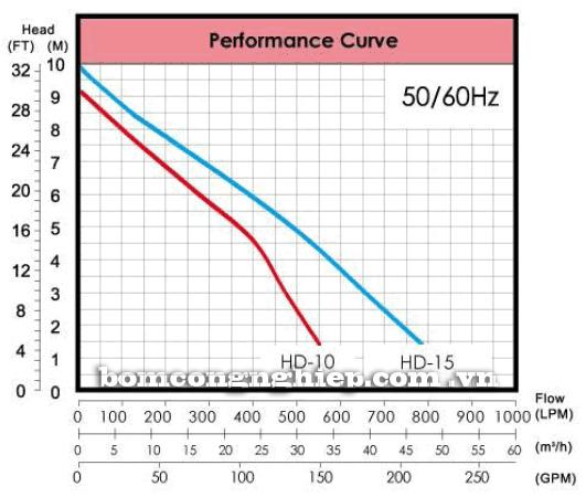 Máy bơm chìm nước thải APP HD biểu đồ thông số hoạt động