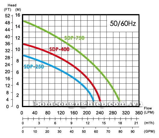 Máy bơm nước thải thả chìm APP SDP biểu đồ thông số hoạt động