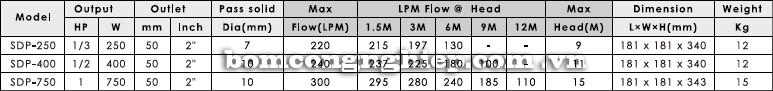 Máy bơm nước thải thả chìm APP SDP bảng thông số kỹ thuật