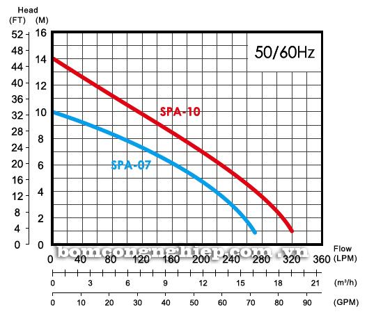Máy bơm nước APP SPA biểu đồ