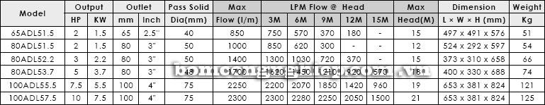 Máy bơm nước thả chìm APP ADL bảng thông số kỹ thuật