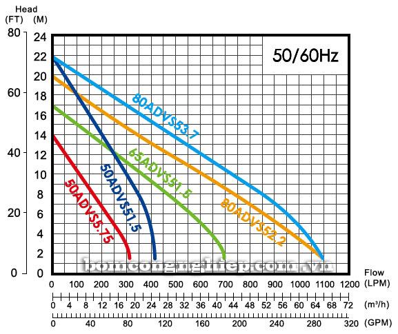 Máy bơm chìm nước thải APP ADVS biểu đồ thông số hoạt động