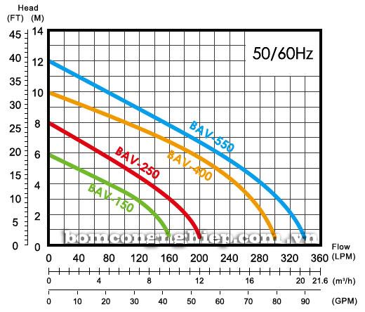 Máy bơm nước thải APP BAV biểu đồ hoạt động