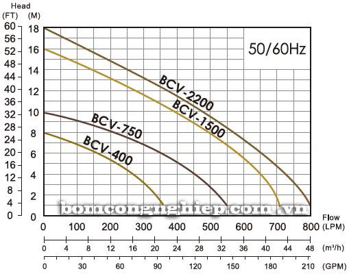 Máy bơm chìm nước thải  APP BCV biểu đồ thông số hoạt động