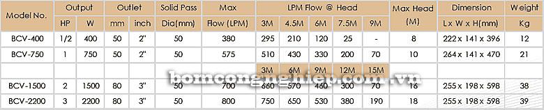Máy bơm chìm nước thải APP BCV bảng thông số kỹ thuật