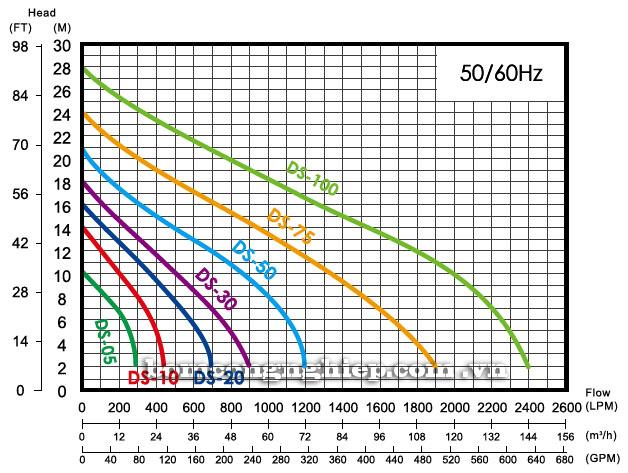 Máy bơm nước thải APP DS biểu đồ hoạt động