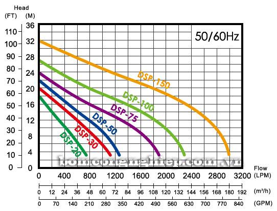 Máy bơm nước thả chìm APP DSP biểu đồ thông số hoạt động