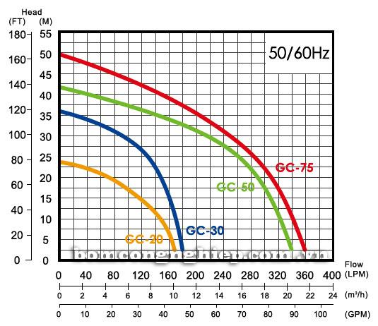 Biểu đồ thông số hoạt động của máy bơm nước thải APP GC