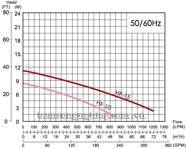 Máy bơm nước thải thả chìm APP HF biểu đồ thông số hoạt động