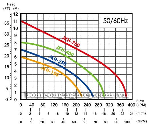 Máy bơm nước thả chìm APP JKH biểu đồ thông số hoạt động