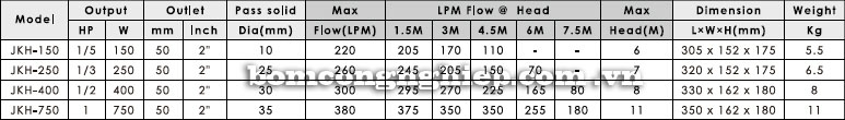 Máy bơm nước thả chìm APP JKH bảng thông số kích thước