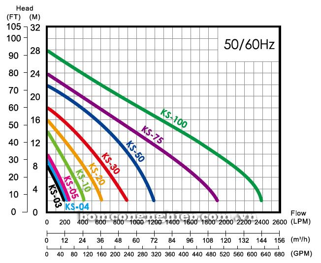 Máy bơm chìm nước thải APP KS biểu đồ thông số hoạt động