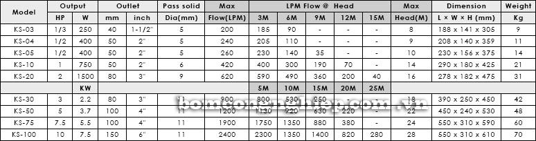 Máy bơm chìm nước thải APP KS bảng thông số kỹ thuật