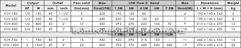 Máy bơm chìm nước thải APP KSV bảng thông số kỹ thuật