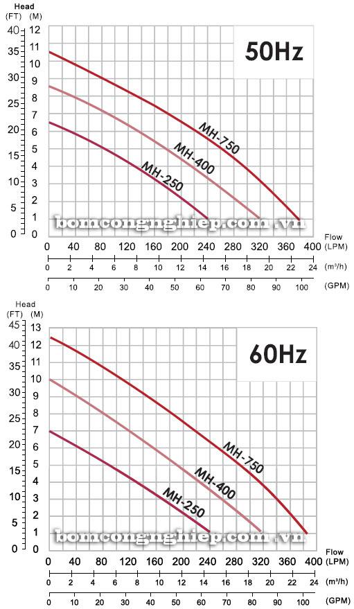 Máy bơm chìm nước thải APP MH biểu đồ thông số hoạt động