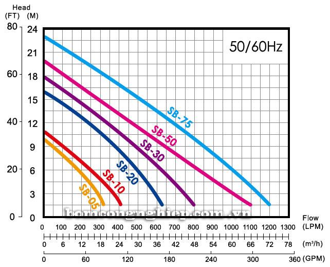 Máy bơm chìm nước thải APP SB biểu đồ thông số hoạt động