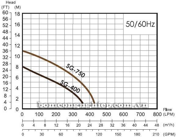 Máy bơm chìm nước thải APP SG biểu đồ hoạt động