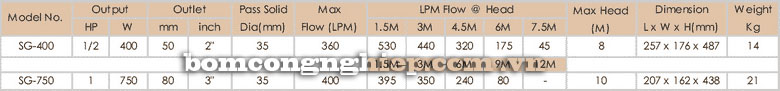 Máy bơm chìm nước thải APP SG bảng thông số kỹ thuật