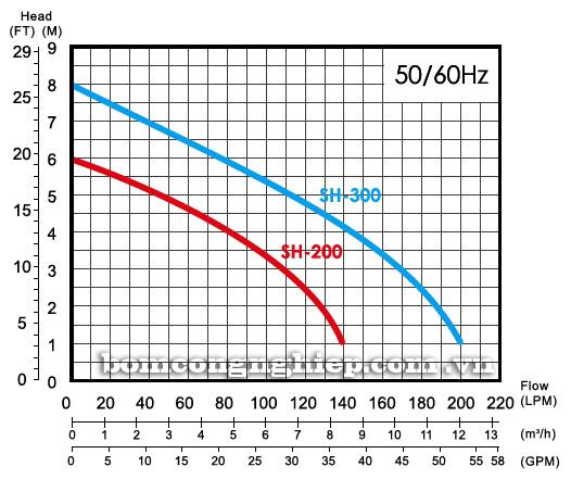 Máy bơm chìm nước thải APP SH 200-300 biểu đồ hoạt động