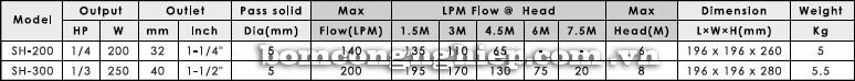 Máy bơm chìm nước thải APP SH 200-300 bảng thông số kỹ thuật