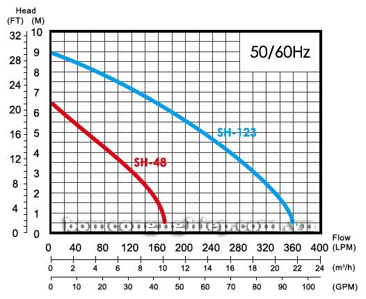 Máy bơm chìm nước thải APP SH48-123 biểu đồ hoạt động