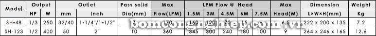 Máy bơm chìm nước thải APP SH48-123 bảng thông số kỹ thuật
