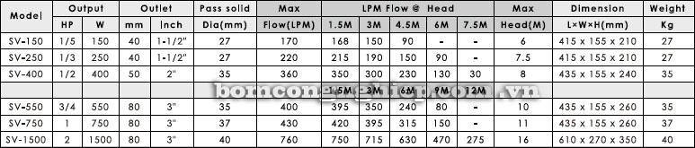 Máy bơm nước thả chìm APP SV bảng thông số lưu lượng