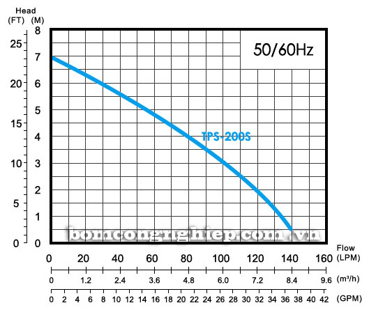 Máy bơm nước thải APP TPS 200S biểu đồ thông số hoạt động