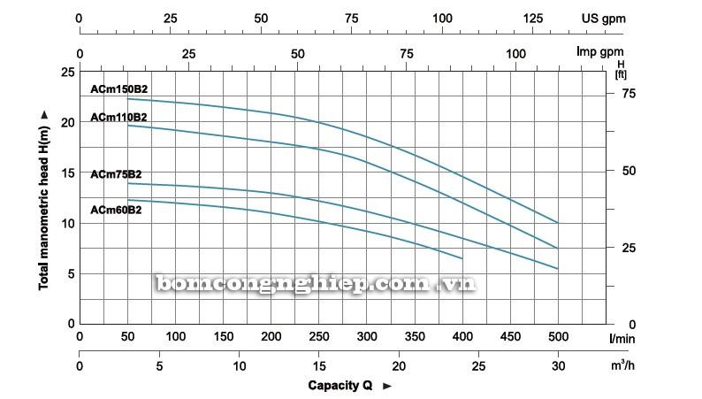 Biểu đồ lưu lượng cột áp của máy bơm nước LEO ACm110B2