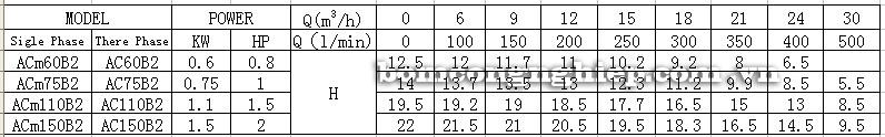 Bảng thông số kỹ thuật của máy bơm nước LEO ACm110B2