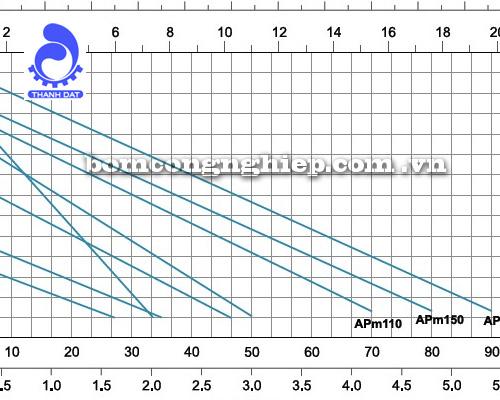 Biểu đồ lưu lượng cột áp của máy bơm nước LEO APm