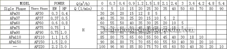 Bảng thông số kỹ thuật của máy bơm nước LEO APm