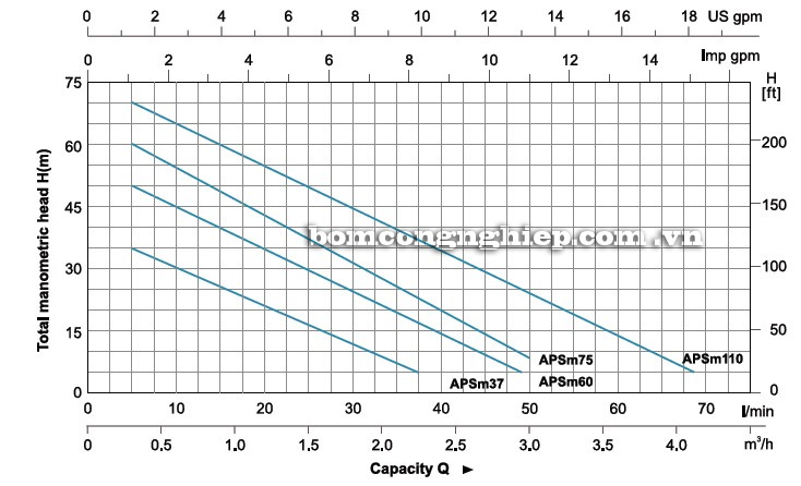 Biểu đồ lưu lượng của máy bơm nước LEO APSm