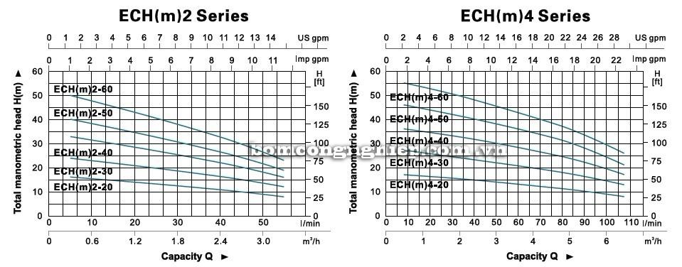 Biểu đồ lưu lượng cột áp của máy bơm nước LEO ECH