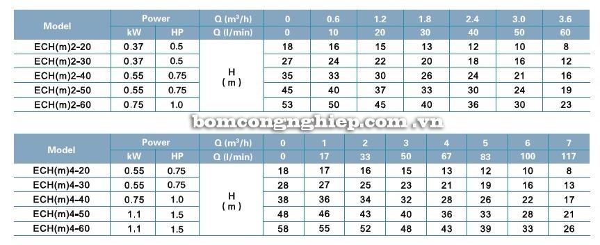 Bảng thông số kỹ thuật của máy bơm nước LEO ECH