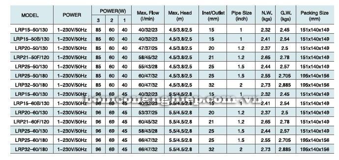 Bảng thông số kỹ thuật của máy bơm nước LEO LRP