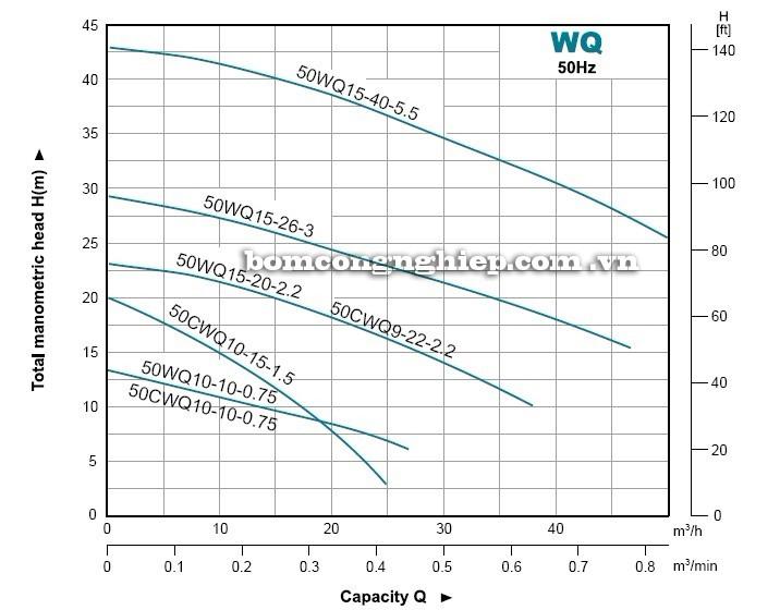 Biểu đồ lưu lượng cột áp của máy bơm nước LEO WQ